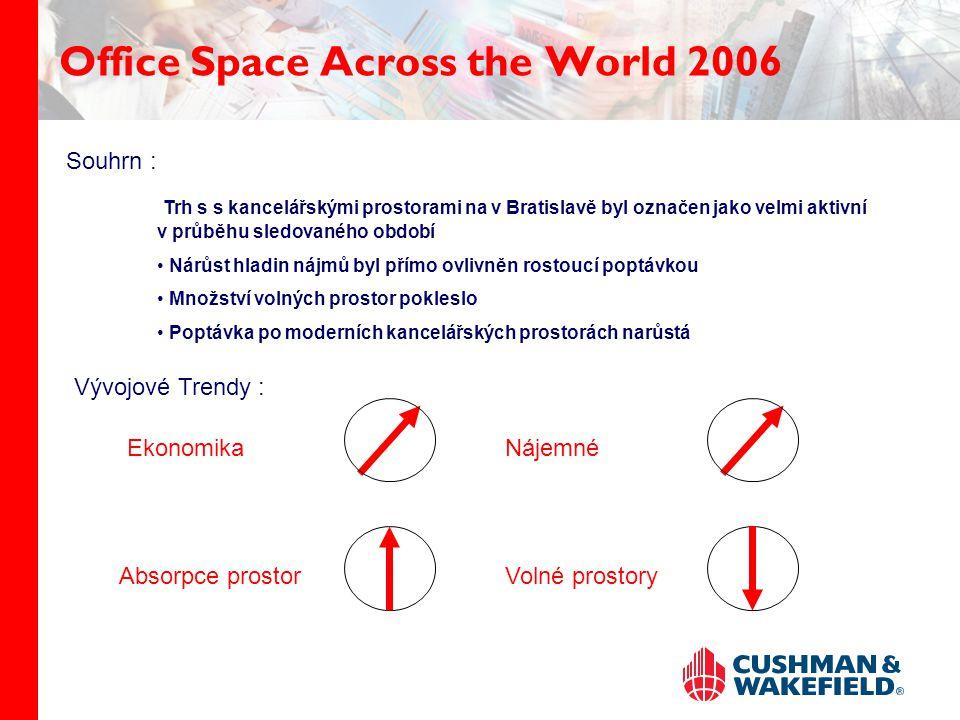 Office Space Across the World 2006 Trh s s kancelářskými prostorami na v Bratislavě byl označen jako velmi aktivní v průběhu sledovaného období Nárůst hladin nájmů byl přímo ovlivněn rostoucí poptávkou Množství volných prostor pokleslo Poptávka po moderních kancelářských prostorách narůstá Vývojové Trendy : EkonomikaNájemné Absorpce prostorVolné prostory Souhrn :