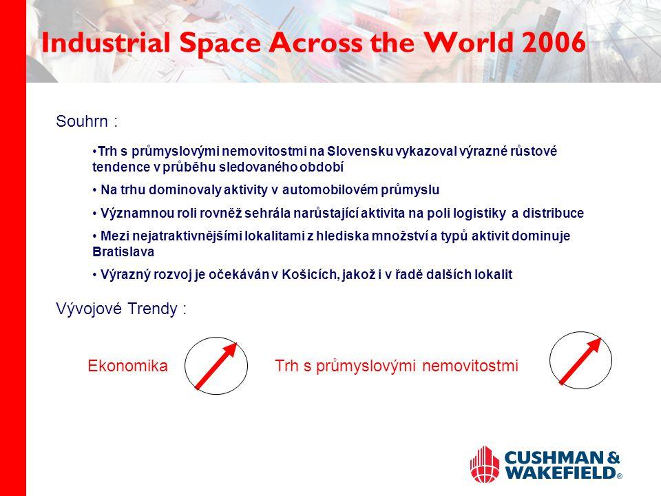 Industrial Space Across the World 2006 Trh s průmyslovými nemovitostmi na Slovensku vykazoval výrazné růstové tendence v průběhu sledovaného období Na trhu dominovaly aktivity v automobilovém průmyslu Významnou roli rovněž sehrála narůstající aktivita na poli logistiky a distribuce Mezi nejatraktivnějšími lokalitami z hlediska množství a typů aktivit dominuje Bratislava Výrazný rozvoj je očekáván v Košicích, jakož i v řadě dalších lokalit Vývojové Trendy : EkonomikaTrh s průmyslovými nemovitostmi Souhrn :