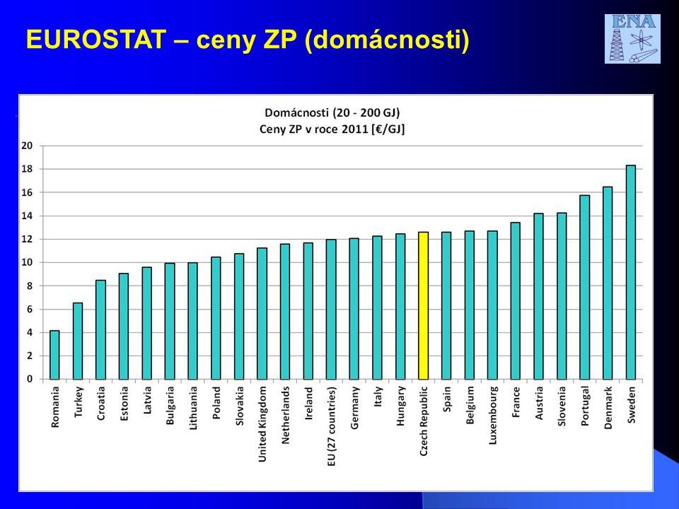 19 EUROSTAT – ceny ZP (domácnosti)