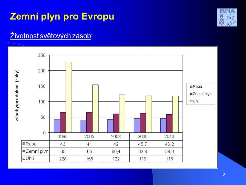 2 Zemní plyn pro Evropu Životnost světových zásob: