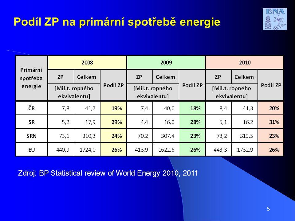 5 Podíl ZP na primární spotřebě energie Zdroj: BP Statistical review of World Energy 2010, 2011