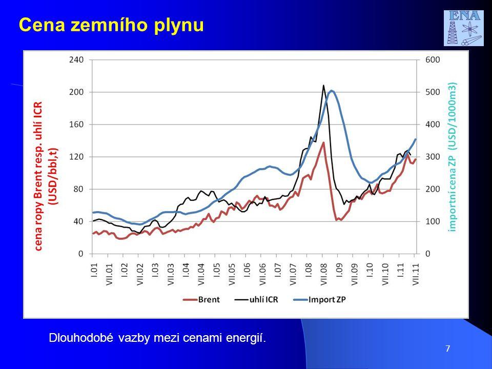 8 Vývoj cen energií v průběhu roku 2011 Cena zemního plynu