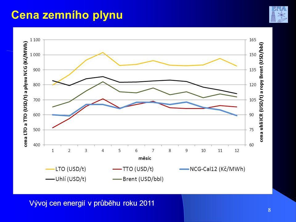 9 Zemní plyn Futures NCG Natural Gas Year Futures (Cal-12) Ceny a obchodované objemy 2011European Energy Exchange Cena se zvýšila ze 23 až nad 28 EUR/MWh, koncem roku pokles na 24 EUR/MWh