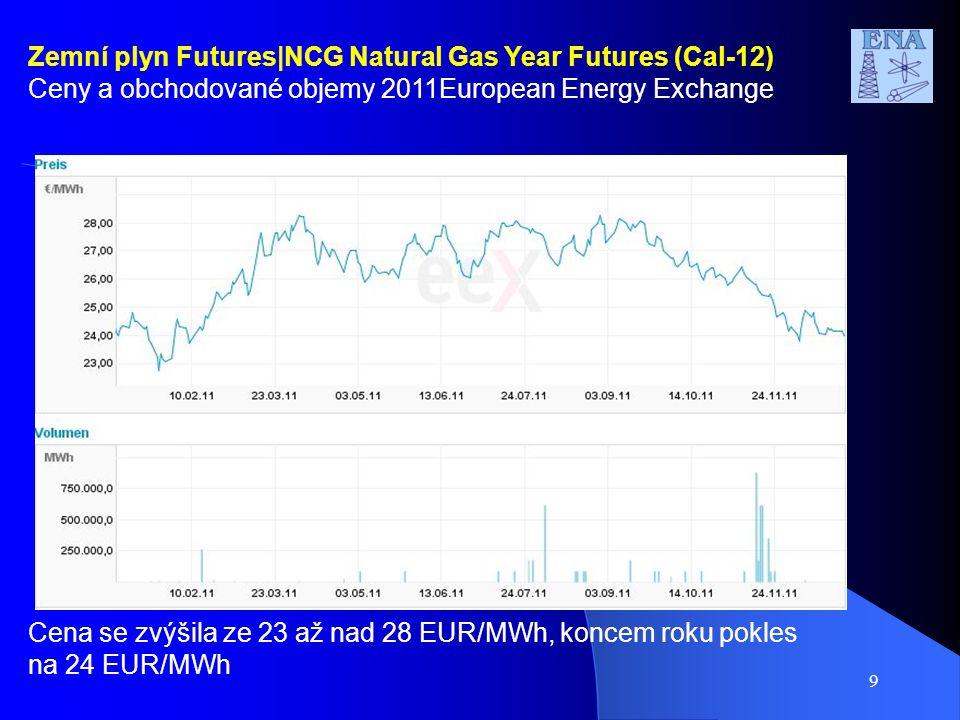 9 Zemní plyn Futures|NCG Natural Gas Year Futures (Cal-12) Ceny a obchodované objemy 2011European Energy Exchange Cena se zvýšila ze 23 až nad 28 EUR/MWh, koncem roku pokles na 24 EUR/MWh