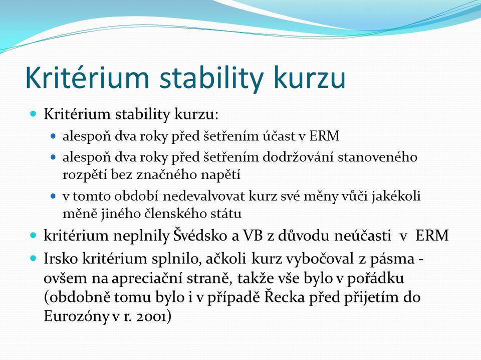 Kritérium stability kurzu Kritérium stability kurzu: alespoň dva roky před šetřením účast v ERM alespoň dva roky před šetřením dodržování stanoveného rozpětí bez značného napětí v tomto období nedevalvovat kurz své měny vůči jakékoli měně jiného členského státu kritérium neplnily Švédsko a VB z důvodu neúčasti v ERM Irsko kritérium splnilo, ačkoli kurz vybočoval z pásma - ovšem na apreciační straně, takže vše bylo v pořádku (obdobně tomu bylo i v případě Řecka před přijetím do Eurozóny v r.