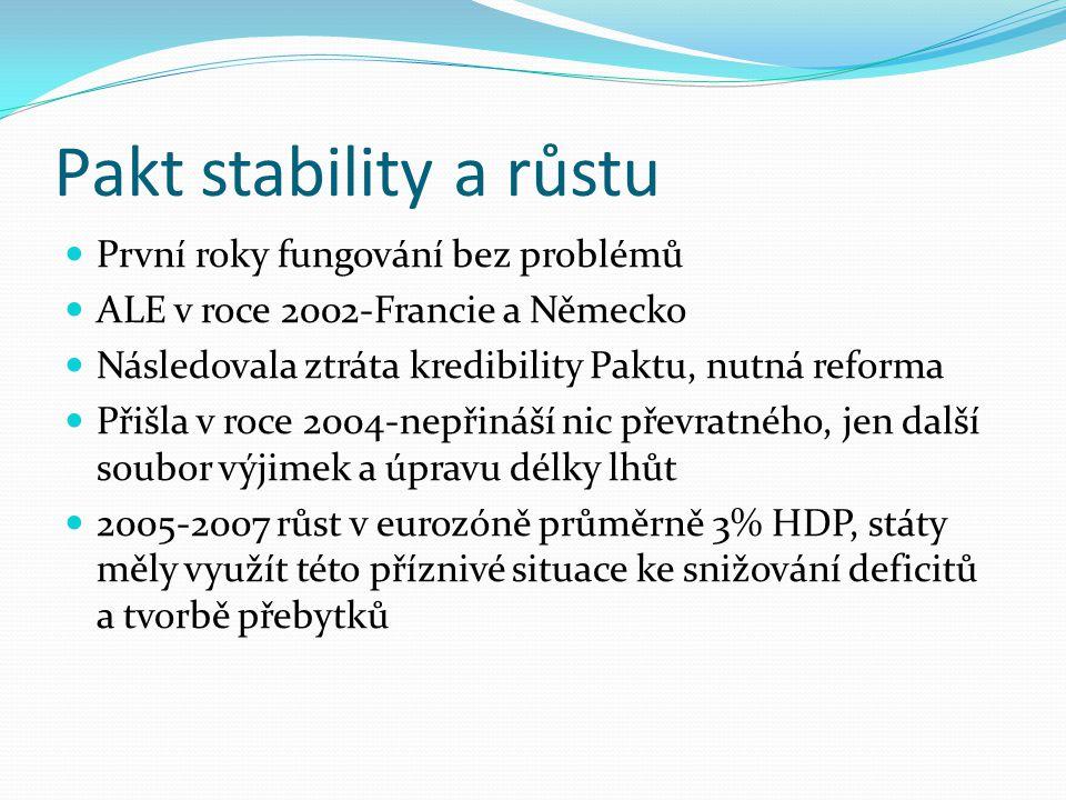 Pakt stability a růstu První roky fungování bez problémů ALE v roce 2002-Francie a Německo Následovala ztráta kredibility Paktu, nutná reforma Přišla v roce 2004-nepřináší nic převratného, jen další soubor výjimek a úpravu délky lhůt 2005-2007 růst v eurozóně průměrně 3% HDP, státy měly využít této příznivé situace ke snižování deficitů a tvorbě přebytků