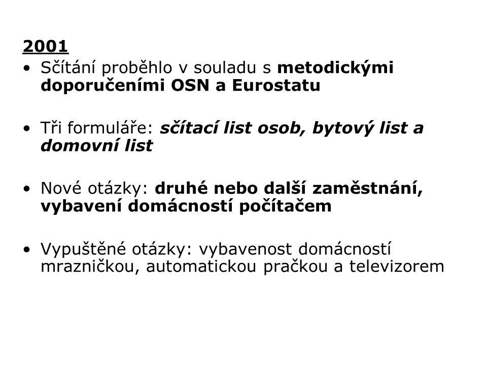 2001 Sčítání proběhlo v souladu s metodickými doporučeními OSN a Eurostatu Tři formuláře: sčítací list osob, bytový list a domovní list Nové otázky: d