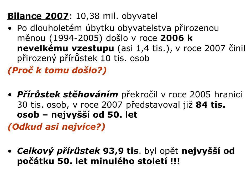 Bilance 2007: 10,38 mil. obyvatel Po dlouholetém úbytku obyvatelstva přirozenou měnou (1994-2005) došlo v roce 2006 k nevelkému vzestupu (asi 1,4 tis.