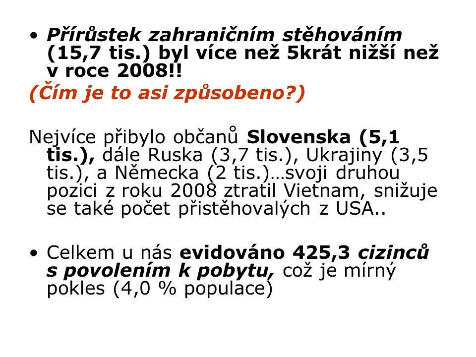 Přírůstek zahraničním stěhováním (15,7 tis.) byl více než 5krát nižší než v roce 2008!! (Čím je to asi způsobeno?) Nejvíce přibylo občanů Slovenska (5