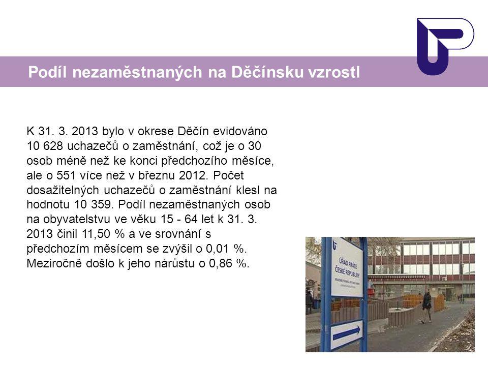 Podíl nezaměstnaných na Děčínsku vzrostl K 31. 3. 2013 bylo v okrese Děčín evidováno 10 628 uchazečů o zaměstnání, což je o 30 osob méně než ke konci