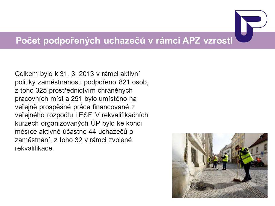 Počet podpořených uchazečů v rámci APZ vzrostl Celkem bylo k 31. 3. 2013 v rámci aktivní politiky zaměstnanosti podpořeno 821 osob, z toho 325 prostře