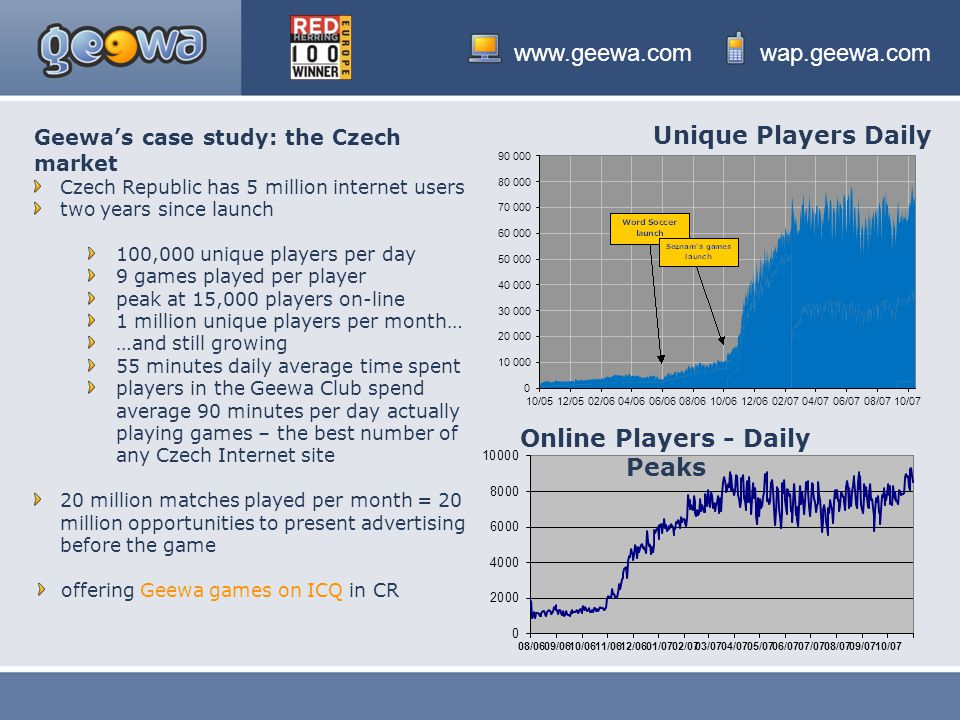 www.geewa.comwap.geewa.com Geewa's case study: the Czech market Czech Republic has 5 million internet users two years since launch 100,000 unique players per day 9 games played per player peak at 15,000 players on-line 1 million unique players per month… …and still growing 55 minutes daily average time spent players in the Geewa Club spend average 90 minutes per day actually playing games – the best number of any Czech Internet site 20 million matches played per month = 20 million opportunities to present advertising before the game offering Geewa games on ICQ in CR