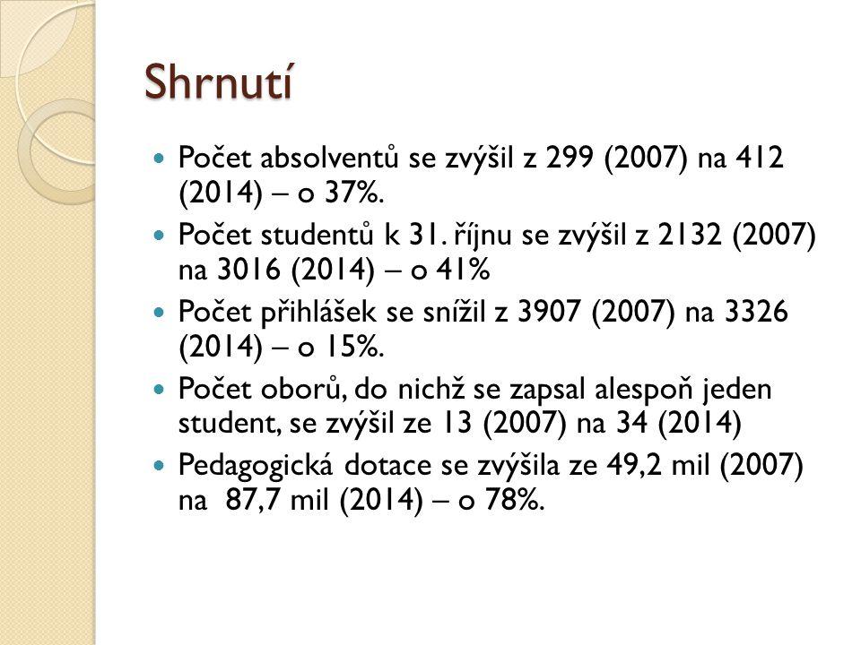 Shrnutí Počet absolventů se zvýšil z 299 (2007) na 412 (2014) – o 37%. Počet studentů k 31. říjnu se zvýšil z 2132 (2007) na 3016 (2014) – o 41% Počet