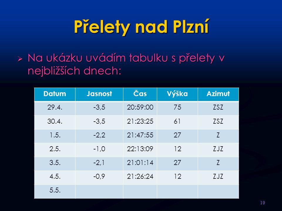 Přelety nad Plzní  Na ukázku uvádím tabulku s přelety v nejbližších dnech: 19 DatumJasnostČasVýškaAzimut 29.4.-3,520:59:0075ZSZ 30.4.-3,521:23:2561ZS