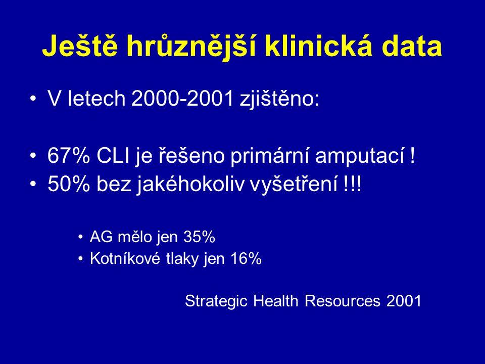 Ještě hrůznější klinická data V letech 2000-2001 zjištěno: 67% CLI je řešeno primární amputací ! 50% bez jakéhokoliv vyšetření !!! AG mělo jen 35% Kot