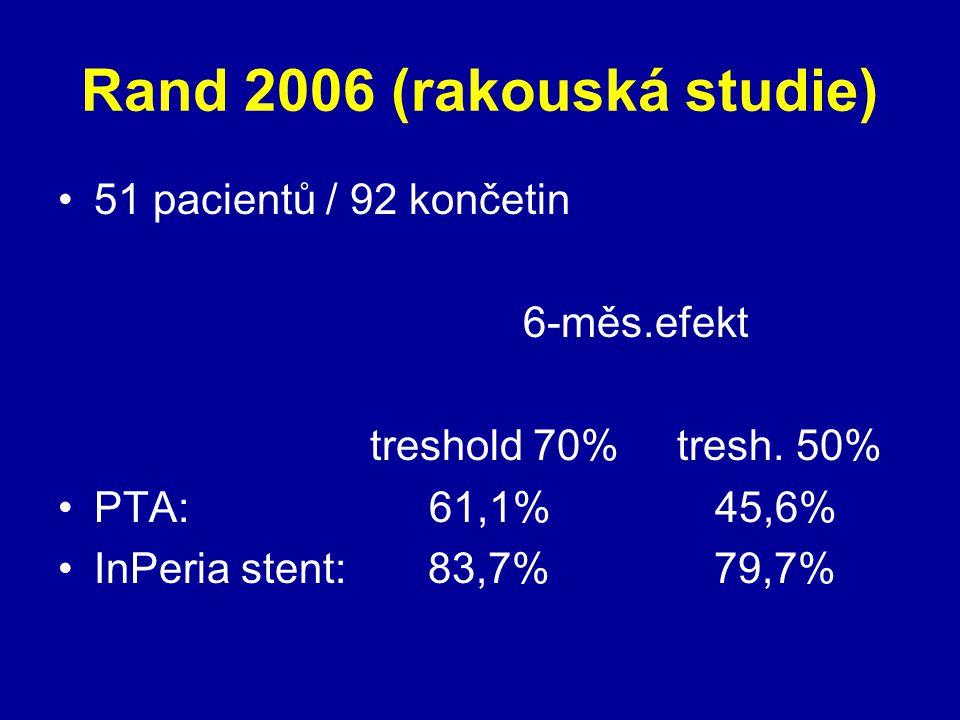 Rand 2006 (rakouská studie) 51 pacientů / 92 končetin 6-měs.efekt treshold 70% tresh. 50% PTA: 61,1% 45,6% InPeria stent: 83,7% 79,7%
