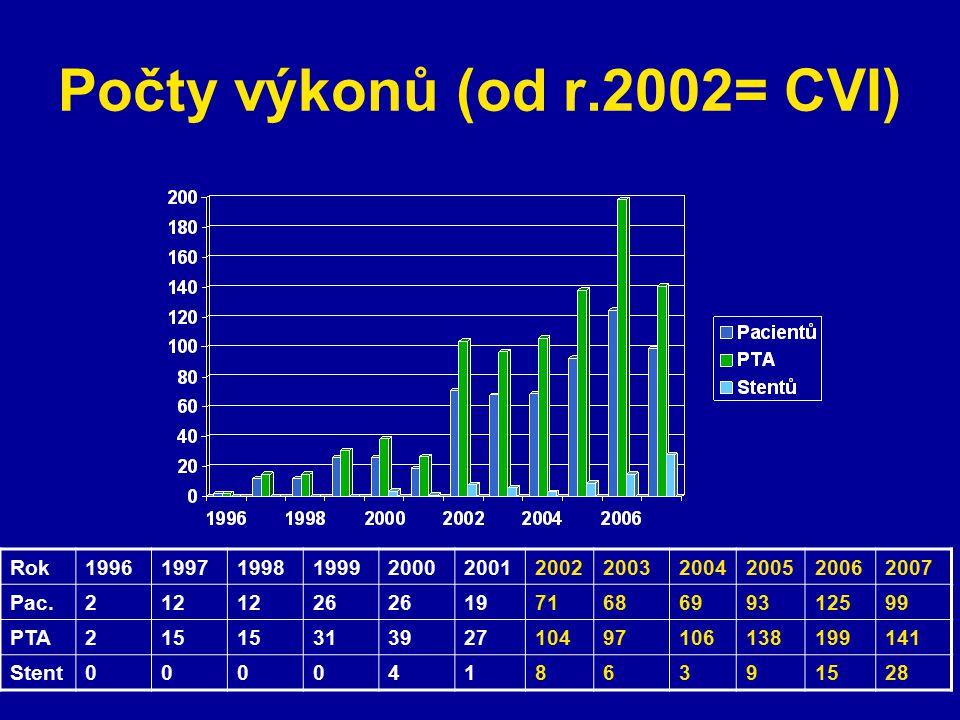 Počty výkonů (od r.2002= CVI) Rok199619971998199920002001200220032004200520062007 Pac.212 26 197168699312599 PTA215 31392710497106138199141 Stent00004