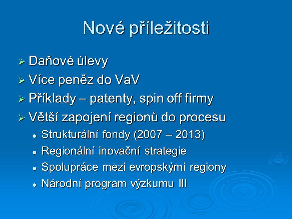 Nové příležitosti  Daňové úlevy  Více peněz do VaV  Příklady – patenty, spin off firmy  Větší zapojení regionů do procesu Strukturální fondy (2007 – 2013) Strukturální fondy (2007 – 2013) Regionální inovační strategie Regionální inovační strategie Spolupráce mezi evropskými regiony Spolupráce mezi evropskými regiony Národní program výzkumu III Národní program výzkumu III