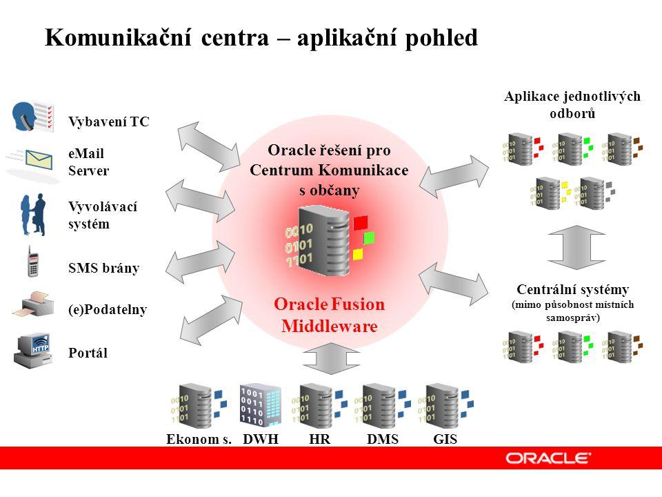 Oracle Fusion Middleware Komunikační centra – aplikační pohled eMail Server Portál Vyvolávací systém (e)Podatelny SMS brány Vybavení TC Aplikace jednotlivých odborů Centrální systémy (mimo působnost místních samospráv) Oracle řešení pro Centrum Komunikace s občany DWH Ekonom s.HRDMSGIS