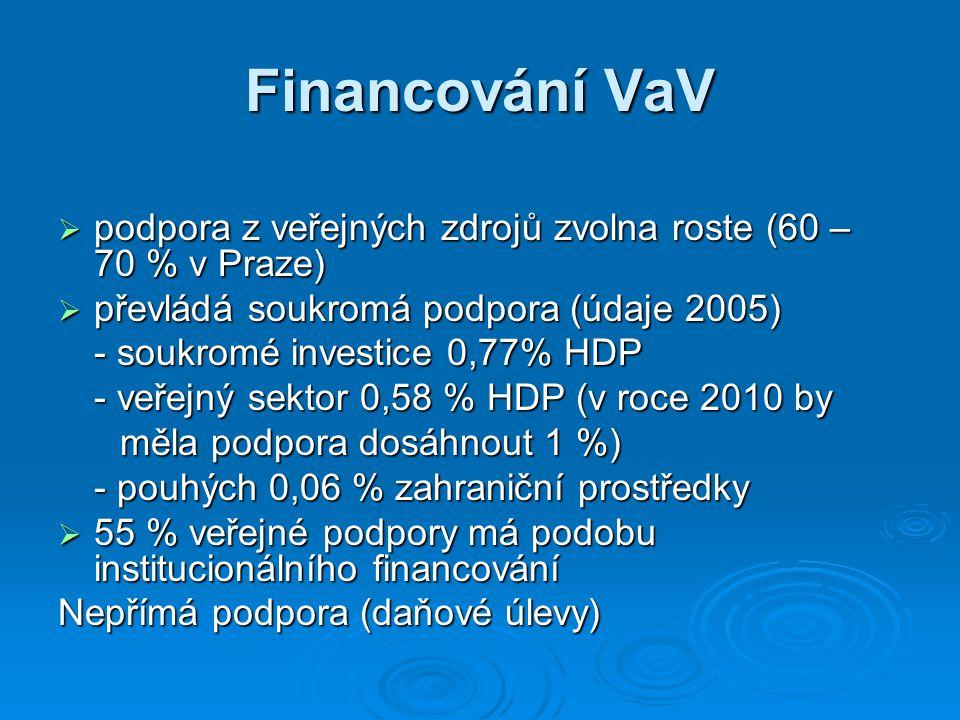 Financování VaV  podpora z veřejných zdrojů zvolna roste (60 – 70 % v Praze)  převládá soukromá podpora (údaje 2005) - soukromé investice 0,77% HDP - veřejný sektor 0,58 % HDP (v roce 2010 by měla podpora dosáhnout 1 %) měla podpora dosáhnout 1 %) - pouhých 0,06 % zahraniční prostředky  55 % veřejné podpory má podobu institucionálního financování Nepřímá podpora (daňové úlevy)