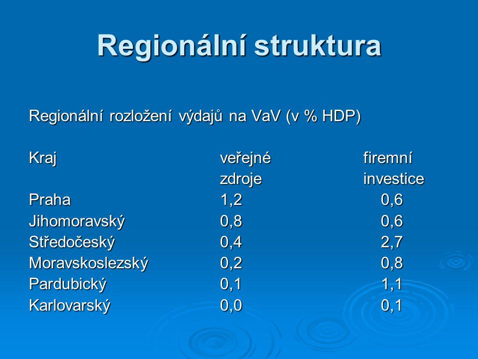 Regionální struktura Regionální rozložení výdajů na VaV (v % HDP) Krajveřejné firemní zdroje investice Praha1,2 0,6 Jihomoravský0,8 0,6 Středočeský0,4 2,7 Moravskoslezský0,2 0,8 Pardubický0,1 1,1 Karlovarský0,0 0,1