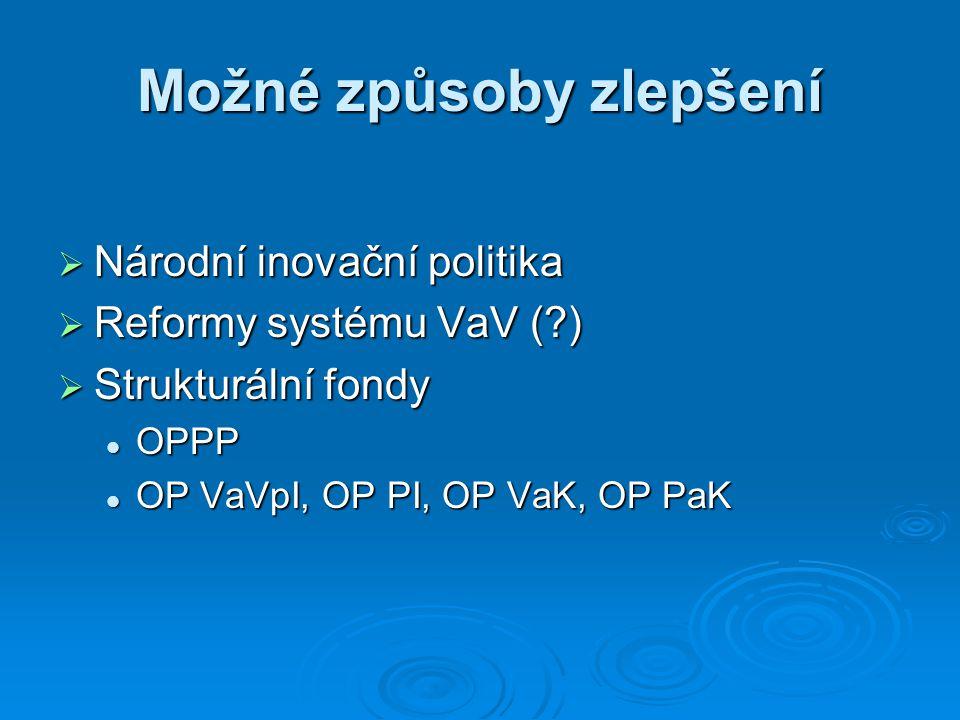 Možné způsoby zlepšení  Národní inovační politika  Reformy systému VaV (?)  Strukturální fondy OPPP OPPP OP VaVpI, OP PI, OP VaK, OP PaK OP VaVpI, OP PI, OP VaK, OP PaK