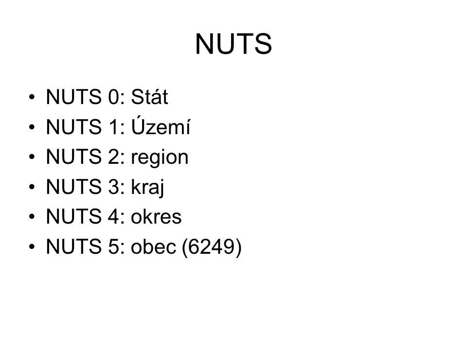 NUTS NUTS 0: Stát NUTS 1: Území NUTS 2: region NUTS 3: kraj NUTS 4: okres NUTS 5: obec (6249)
