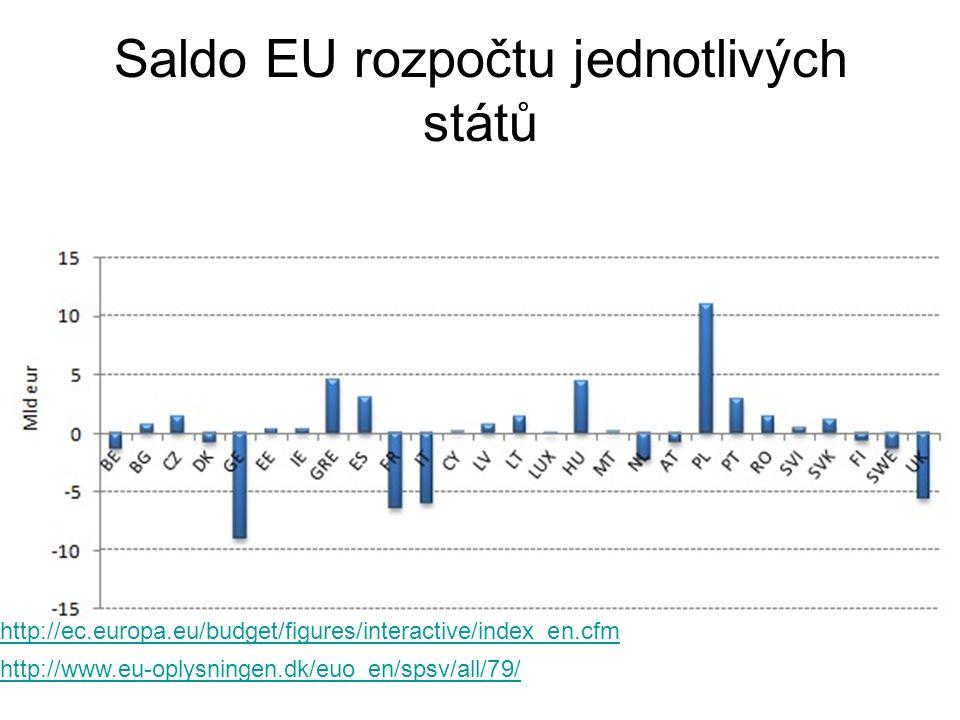 Saldo EU rozpočtu jednotlivých států http://www.eu-oplysningen.dk/euo_en/spsv/all/79/ http://ec.europa.eu/budget/figures/interactive/index_en.cfm