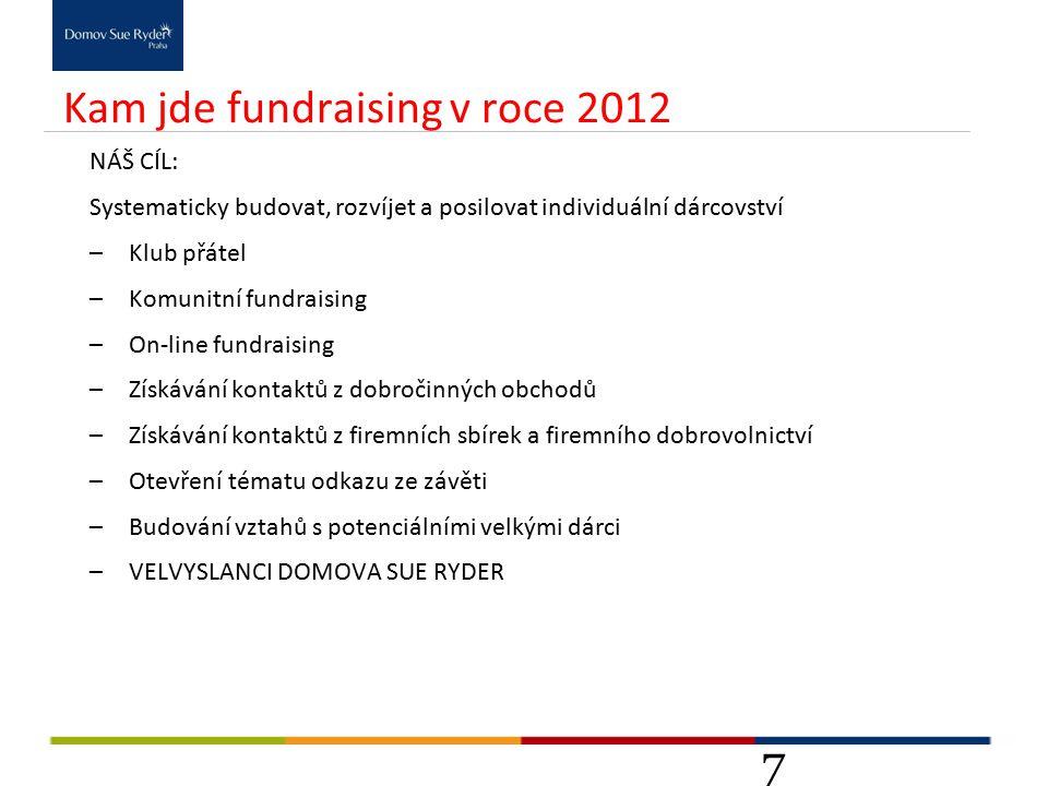 Kam jde fundraising v roce 2012 NÁŠ CÍL: Systematicky budovat, rozvíjet a posilovat individuální dárcovství –Klub přátel –Komunitní fundraising –On-line fundraising –Získávání kontaktů z dobročinných obchodů –Získávání kontaktů z firemních sbírek a firemního dobrovolnictví –Otevření tématu odkazu ze závěti –Budování vztahů s potenciálními velkými dárci –VELVYSLANCI DOMOVA SUE RYDER 7