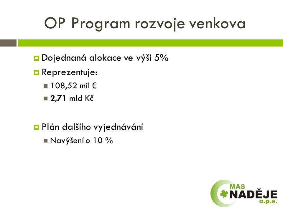 OP Podnikání a inovace pro konkurenceschopnost  V přípravě možnost zapojení, dotace pro mikropodniky  Cíl 6 % 5,7 mld Kč