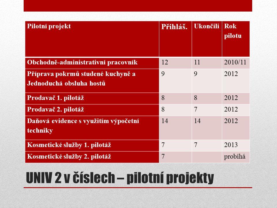 UNIV 2 v číslech – pilotní projekty Pilotní projekt Přihláš.