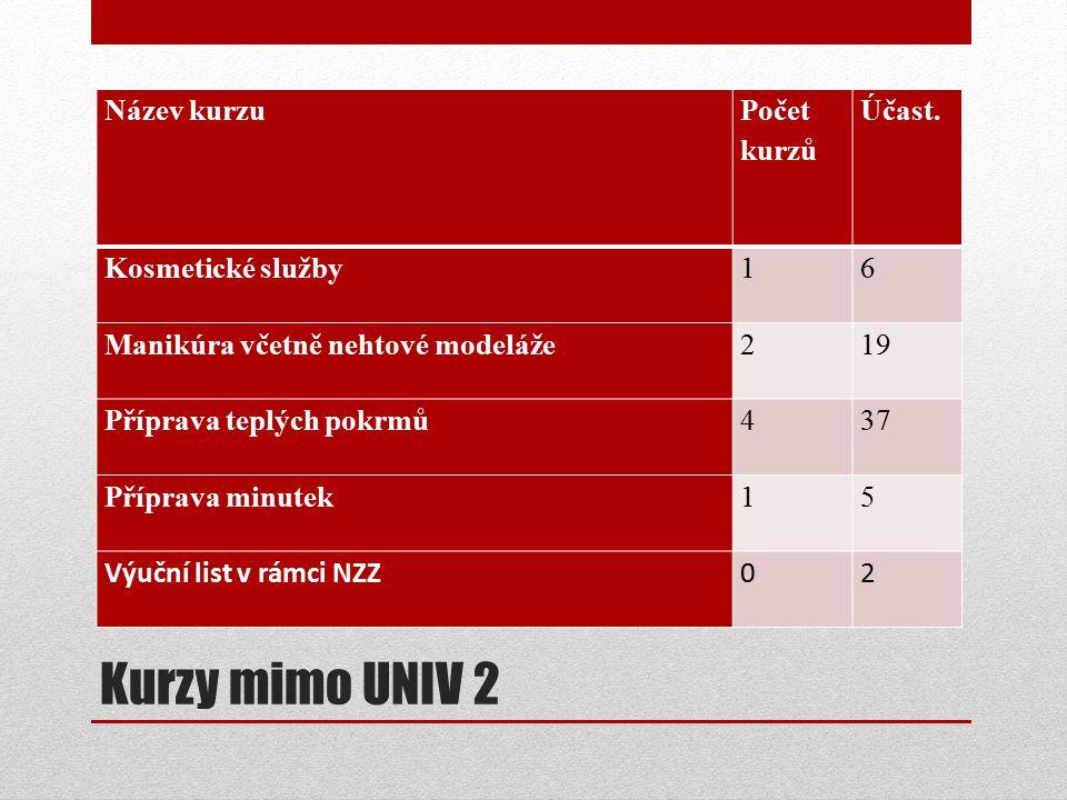 Kurzy mimo UNIV 2 Název kurzu Počet kurzů Účast.