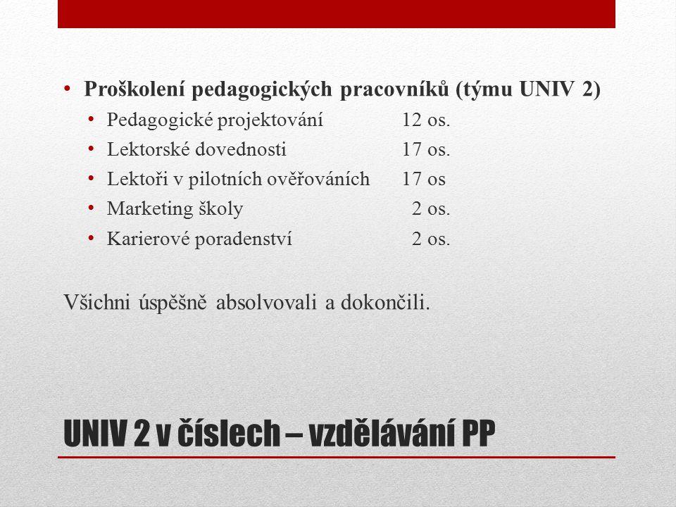 UNIV 2 v číslech – pilotní programy Program Rok vytvoření Obchodně-administrativní pracovník2010 Příprava k profesním kvalifikacím oboru Kuchař- číšník 2012 Profesní kvalifikace oboru Prodavač2012 Kosmetické služby2012
