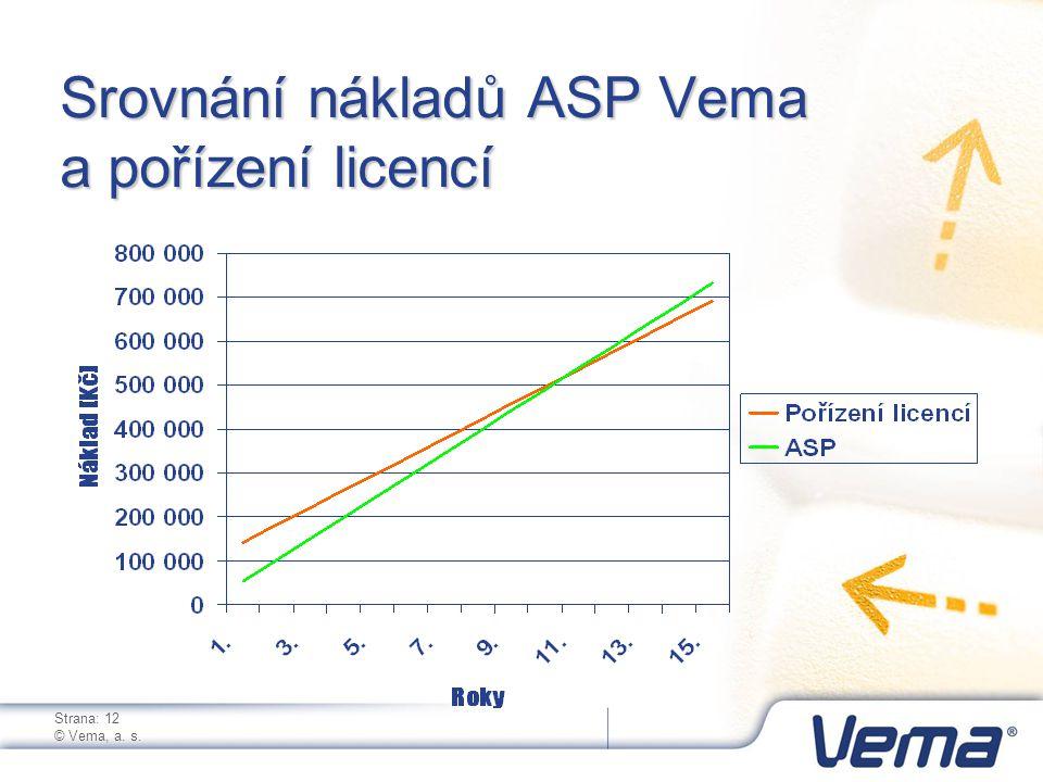 Strana: 12 © Vema, a. s. Srovnání nákladů ASP Vema a pořízení licencí