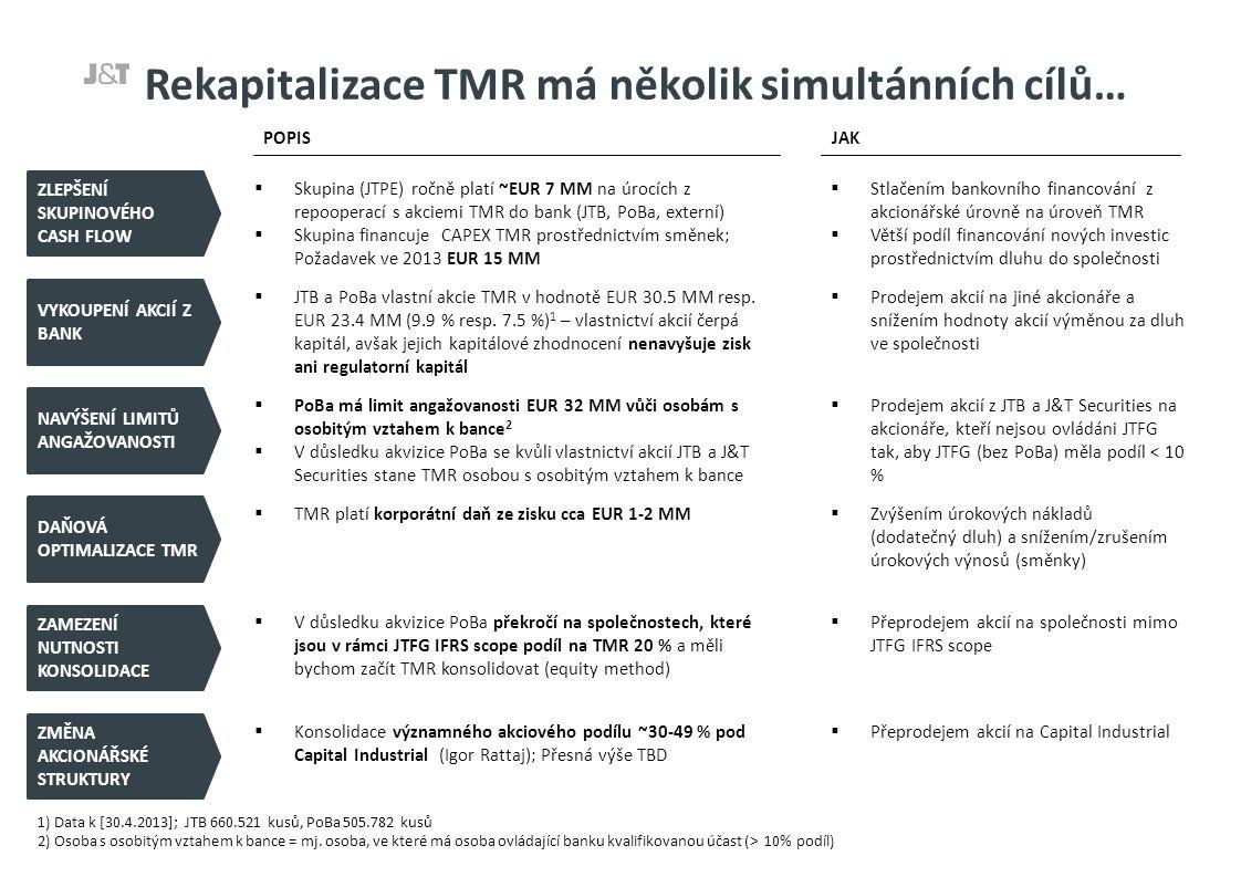 …přičemž čelí omezením a potenciálním rizikům OMEZENÍ RIZIKA  Limity maximální úvěrové angažovanosti obou bank: JTB EUR 70 MM, PoBa EUR 80 MM  Nahrazení repo transakcí přímým dluhem dovnitř TMR zvyšuje kapitálovou náročnost  Free cash flow TMR omezuje maximální množství dluhu, který je společnost schopna absorbovat  Existující a zvažované externí financování (Tatrabanka) výrazně omezuje možnost zástavy aktiv a výplaty jistiny a úroků  Snížení kapacity likviditního kanálu mezi bankami a skupinou  Potenciální PR riziko – zrušení pravidelné výplaty dividend, porušení dřívějších slibů, ztráta kredibility, atd.