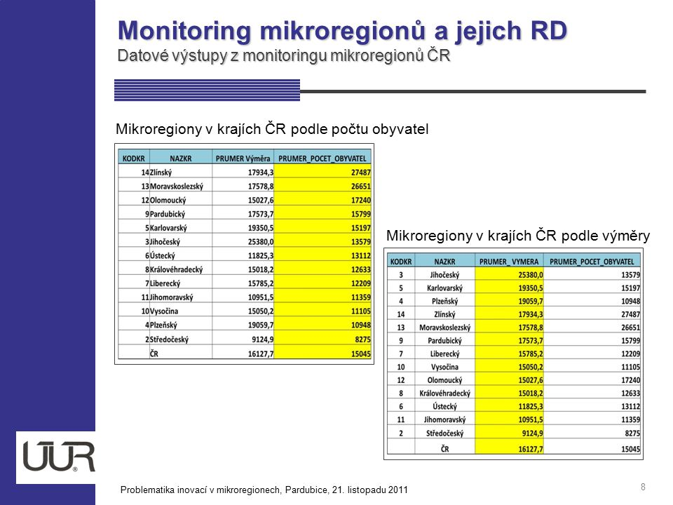 Monitoring mikroregionů a jejich RD Datové výstupy z monitoringu mikroregionů ČR 8 Mikroregiony v krajích ČR podle počtu obyvatel Mikroregiony v krají