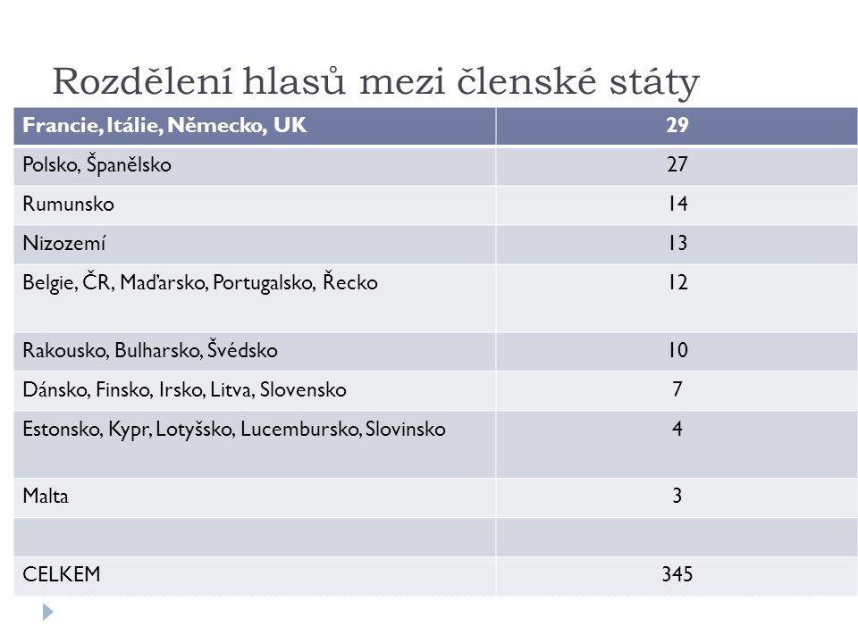 Rozdělení hlasů mezi členské státy Francie, Itálie, Německo, UK29 Polsko, Španělsko27 Rumunsko14 Nizozemí13 Belgie, ČR, Maďarsko, Portugalsko, Řecko12