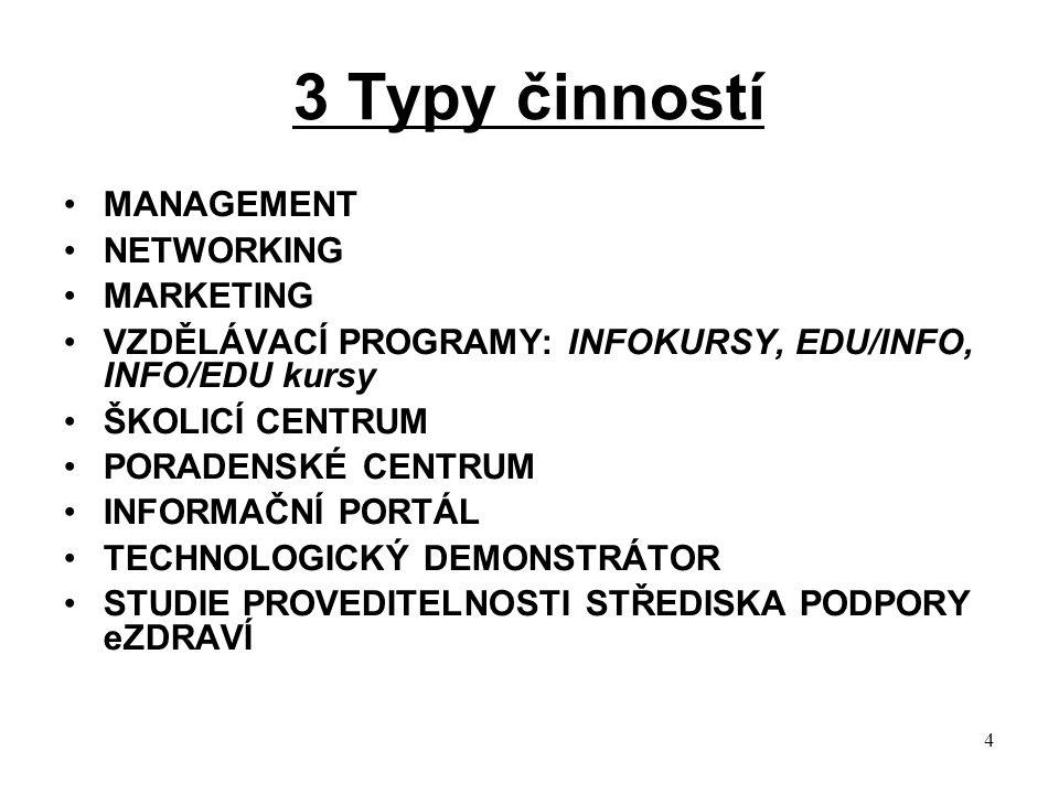 4 3 Typy činností MANAGEMENT NETWORKING MARKETING VZDĚLÁVACÍ PROGRAMY: INFOKURSY, EDU/INFO, INFO/EDU kursy ŠKOLICÍ CENTRUM PORADENSKÉ CENTRUM INFORMAČNÍ PORTÁL TECHNOLOGICKÝ DEMONSTRÁTOR STUDIE PROVEDITELNOSTI STŘEDISKA PODPORY eZDRAVÍ
