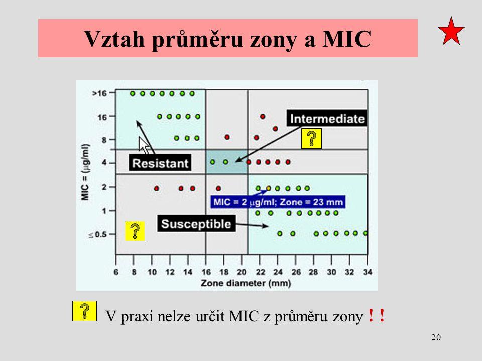 20 Vztah průměru zony a MIC V praxi nelze určit MIC z průměru zony ! !