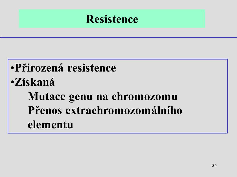 35 Přirozená resistence Získaná Mutace genu na chromozomu Přenos extrachromozomálního elementu Resistence