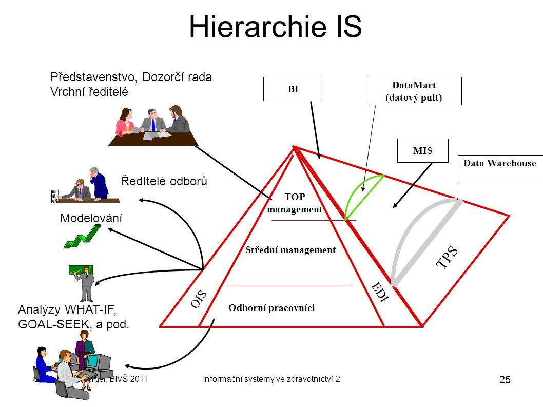 © MUDr.Miniberger, BIVŠ 2011Informační systémy ve zdravotnictví 2 24 Bloková struktura IS OIS ( Office Information Systems ) - kancelářské informační