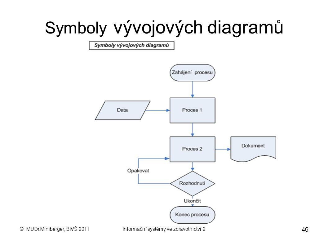 © MUDr.Miniberger, BIVŠ 2011Informační systémy ve zdravotnictví 2 45 Význam modelování procesů Procesní model má být odrazem reality, která je předmět