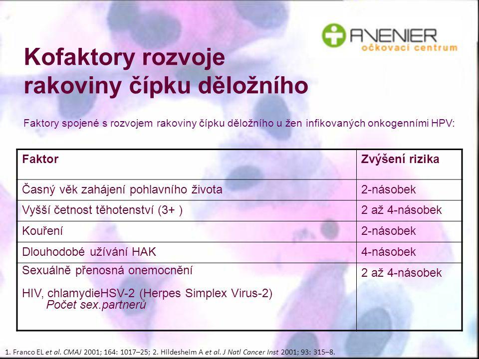 Kofaktory rozvoje rakoviny čípku děložního Faktory spojené s rozvojem rakoviny čípku děložního u žen infikovaných onkogenními HPV: 1. Franco EL et al.