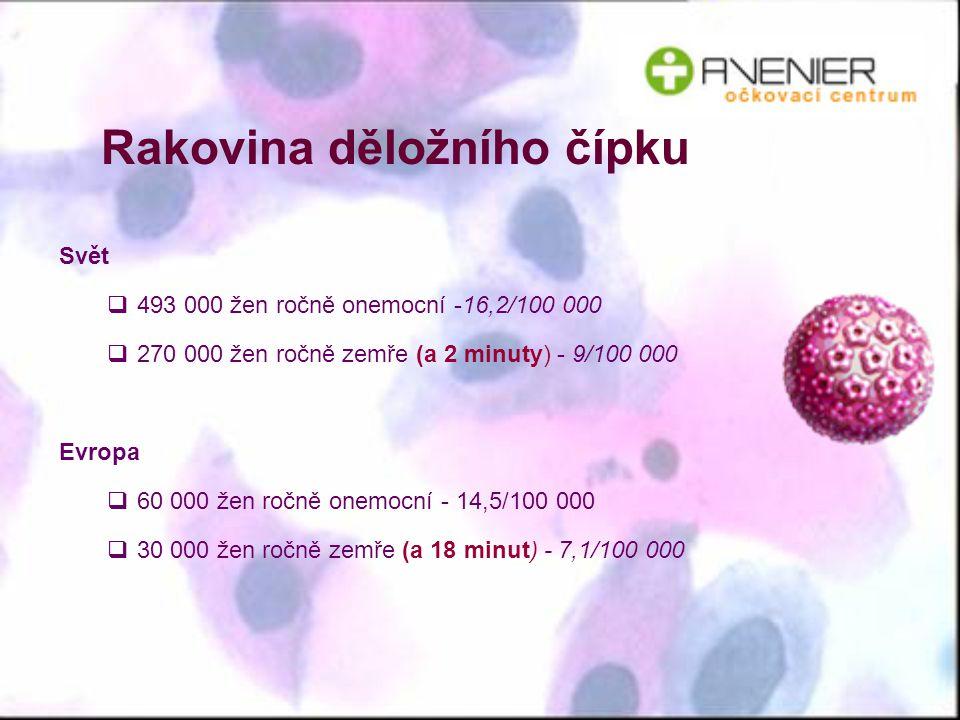 Rakovina děložního čípku Svět  493 000 žen ročně onemocní -16,2/100 000  270 000 žen ročně zemře (a 2 minuty) - 9/100 000 Evropa  60 000 žen ročně