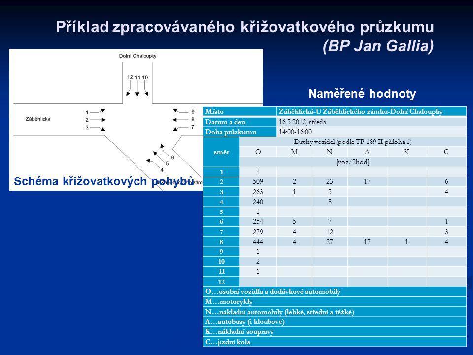 Příklad zpracovávaného křižovatkového průzkumu (BP Jan Gallia) Schéma křižovatkových pohybů MístoZáhěhlická-U Záběhlického zámku-Dolní Chaloupky Datum