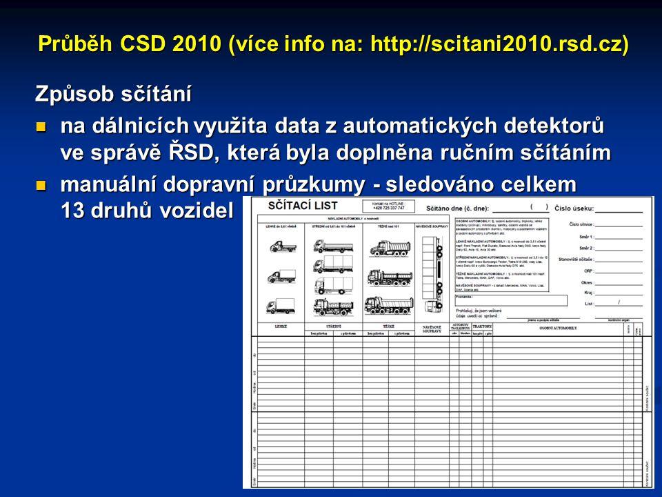 Průběh CSD 2010 (více info na: http://scitani2010.rsd.cz) Způsob sčítání na dálnicích využita data z automatických detektorů ve správě ŘSD, která byla