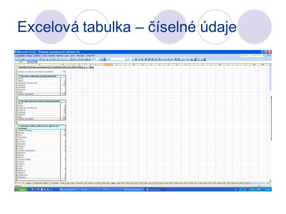 Excelová tabulka – číselné údaje