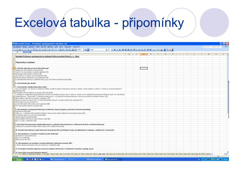 Excelová tabulka - připomínky
