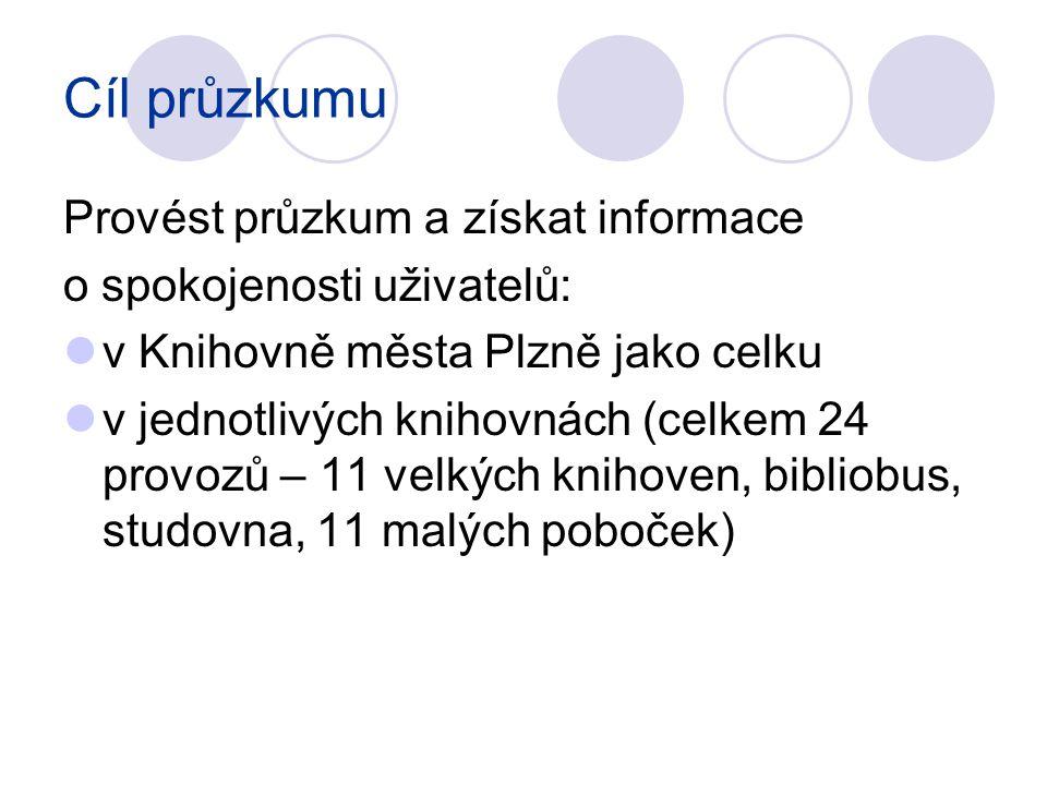 Cíl průzkumu Provést průzkum a získat informace o spokojenosti uživatelů: v Knihovně města Plzně jako celku v jednotlivých knihovnách (celkem 24 provo