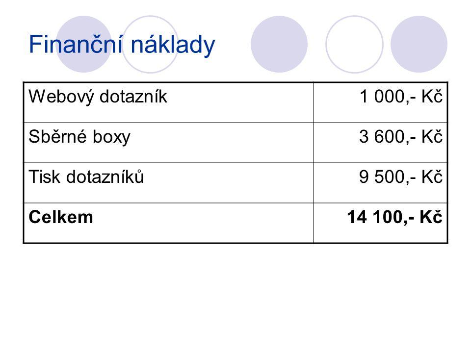 Finanční náklady Webový dotazník1 000,- Kč Sběrné boxy3 600,- Kč Tisk dotazníků9 500,- Kč Celkem14 100,- Kč